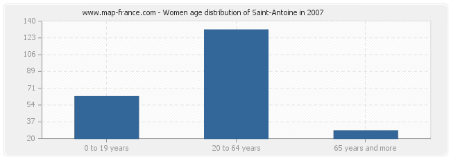 Women age distribution of Saint-Antoine in 2007