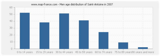 Men age distribution of Saint-Antoine in 2007