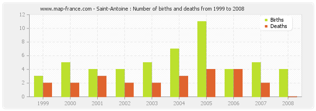Saint-Antoine : Number of births and deaths from 1999 to 2008