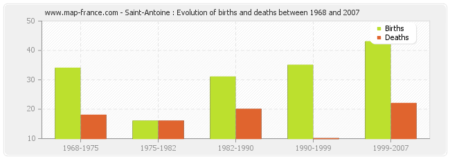 Saint-Antoine : Evolution of births and deaths between 1968 and 2007
