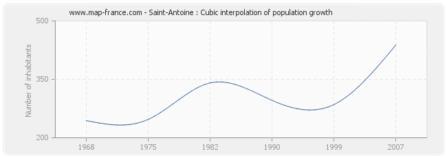 Saint-Antoine : Cubic interpolation of population growth