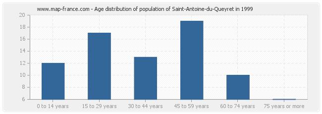 Age distribution of population of Saint-Antoine-du-Queyret in 1999