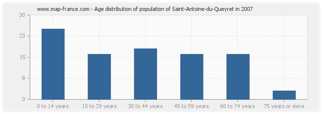 Age distribution of population of Saint-Antoine-du-Queyret in 2007