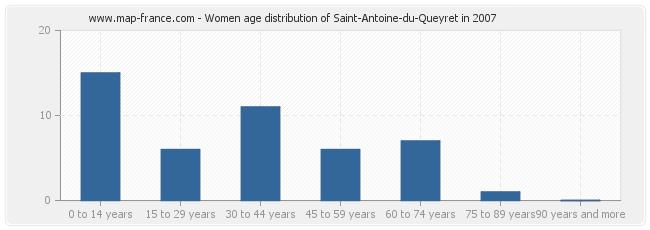 Women age distribution of Saint-Antoine-du-Queyret in 2007