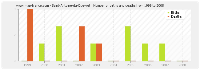 Saint-Antoine-du-Queyret : Number of births and deaths from 1999 to 2008