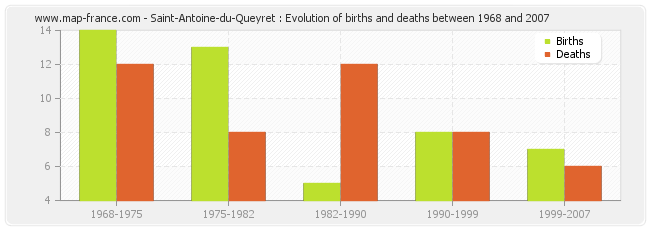 Saint-Antoine-du-Queyret : Evolution of births and deaths between 1968 and 2007