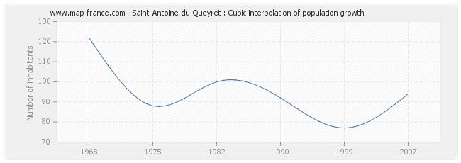 Saint-Antoine-du-Queyret : Cubic interpolation of population growth