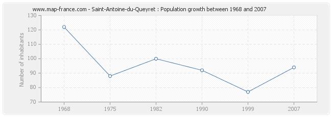 Population Saint-Antoine-du-Queyret