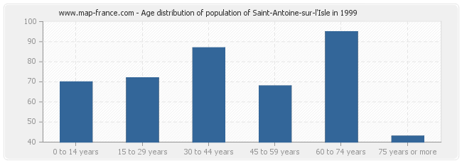 Age distribution of population of Saint-Antoine-sur-l'Isle in 1999
