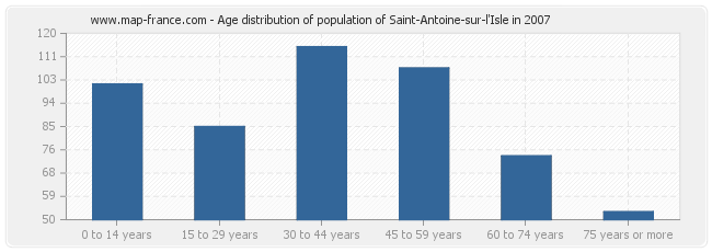 Age distribution of population of Saint-Antoine-sur-l'Isle in 2007