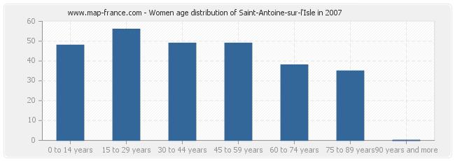 Women age distribution of Saint-Antoine-sur-l'Isle in 2007