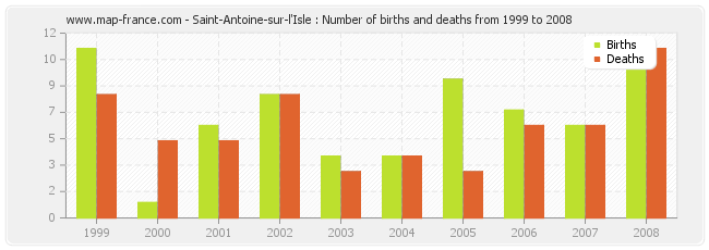 Saint-Antoine-sur-l'Isle : Number of births and deaths from 1999 to 2008