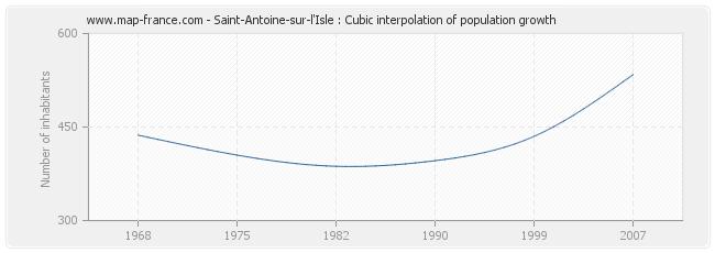 Saint-Antoine-sur-l'Isle : Cubic interpolation of population growth
