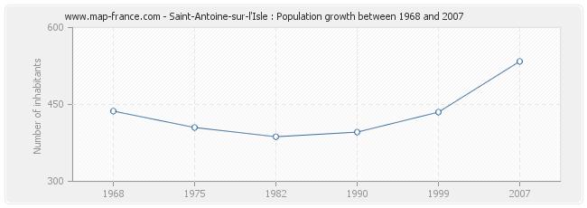 Population Saint-Antoine-sur-l'Isle
