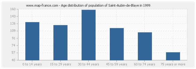 Age distribution of population of Saint-Aubin-de-Blaye in 1999