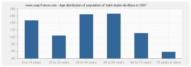 Age distribution of population of Saint-Aubin-de-Blaye in 2007