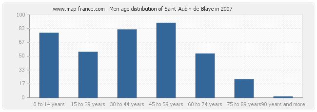 Men age distribution of Saint-Aubin-de-Blaye in 2007