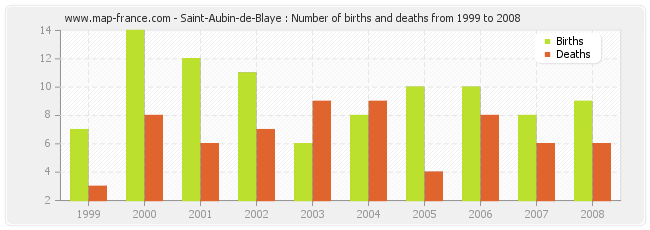 Saint-Aubin-de-Blaye : Number of births and deaths from 1999 to 2008