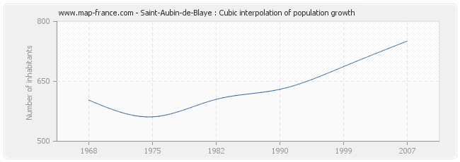 Saint-Aubin-de-Blaye : Cubic interpolation of population growth