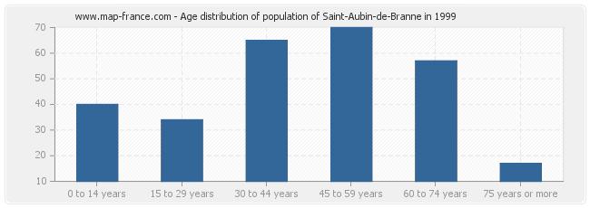 Age distribution of population of Saint-Aubin-de-Branne in 1999
