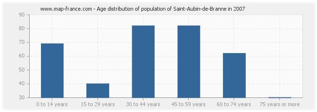 Age distribution of population of Saint-Aubin-de-Branne in 2007