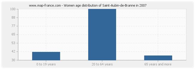 Women age distribution of Saint-Aubin-de-Branne in 2007