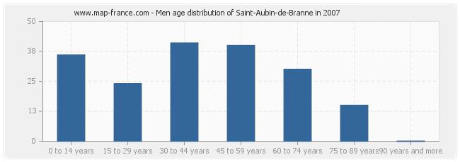 Men age distribution of Saint-Aubin-de-Branne in 2007