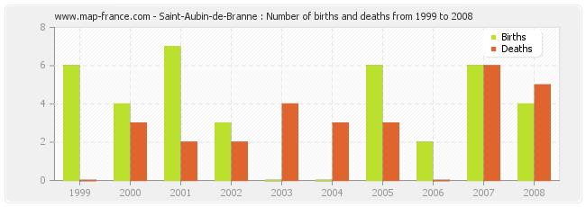 Saint-Aubin-de-Branne : Number of births and deaths from 1999 to 2008