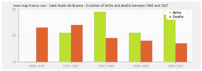 Saint-Aubin-de-Branne : Evolution of births and deaths between 1968 and 2007
