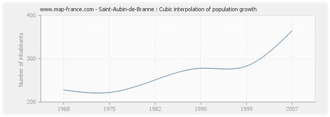 Saint-Aubin-de-Branne : Cubic interpolation of population growth