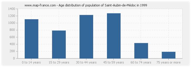 Age distribution of population of Saint-Aubin-de-Médoc in 1999