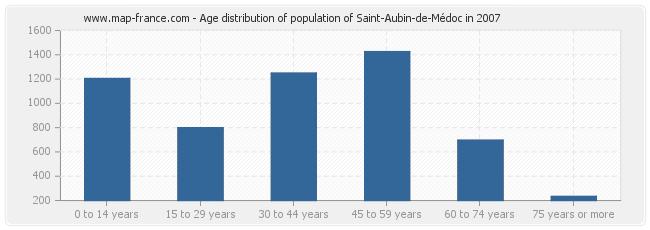Age distribution of population of Saint-Aubin-de-Médoc in 2007