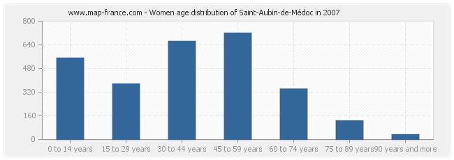 Women age distribution of Saint-Aubin-de-Médoc in 2007