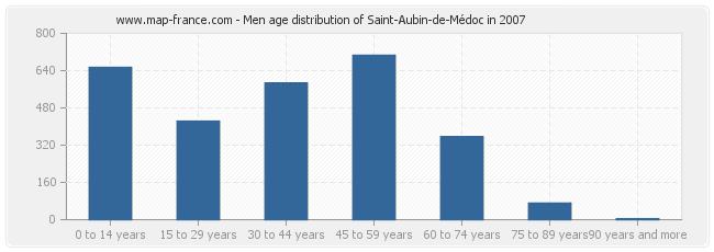 Men age distribution of Saint-Aubin-de-Médoc in 2007