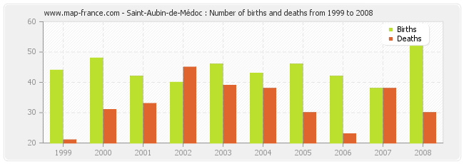Saint-Aubin-de-Médoc : Number of births and deaths from 1999 to 2008