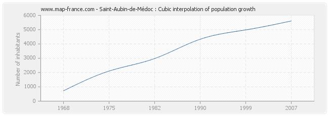 Saint-Aubin-de-Médoc : Cubic interpolation of population growth