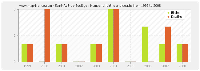 Saint-Avit-de-Soulège : Number of births and deaths from 1999 to 2008