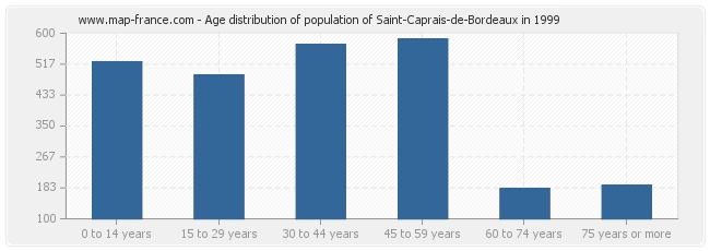 Age distribution of population of Saint-Caprais-de-Bordeaux in 1999