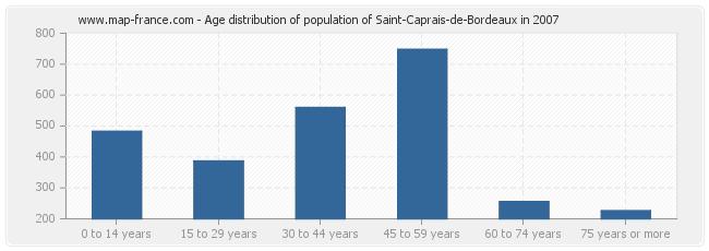 Age distribution of population of Saint-Caprais-de-Bordeaux in 2007