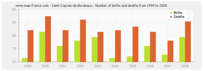 Saint-Caprais-de-Bordeaux : Number of births and deaths from 1999 to 2008