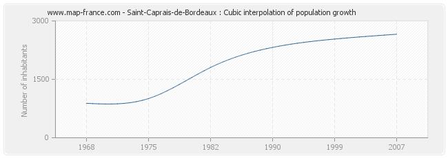 Saint-Caprais-de-Bordeaux : Cubic interpolation of population growth