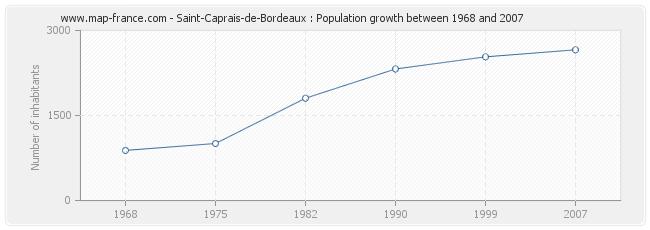 Population Saint-Caprais-de-Bordeaux