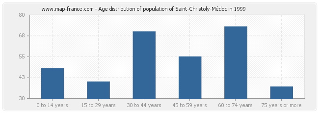 Age distribution of population of Saint-Christoly-Médoc in 1999