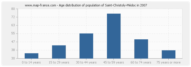 Age distribution of population of Saint-Christoly-Médoc in 2007