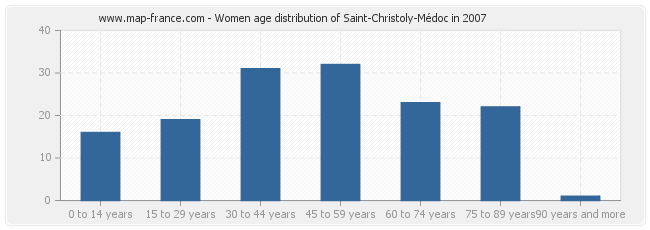 Women age distribution of Saint-Christoly-Médoc in 2007
