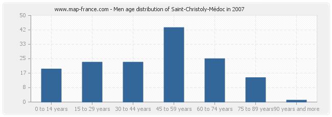 Men age distribution of Saint-Christoly-Médoc in 2007