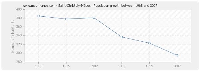 Population Saint-Christoly-Médoc