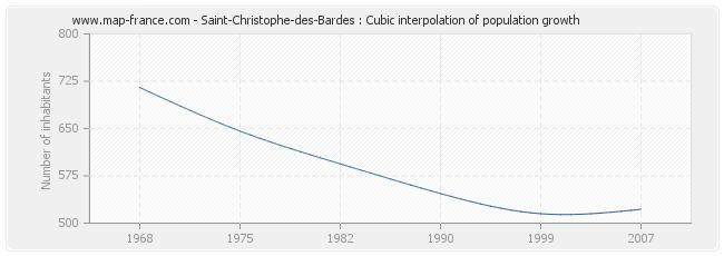 Saint-Christophe-des-Bardes : Cubic interpolation of population growth
