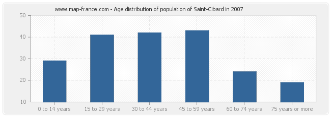 Age distribution of population of Saint-Cibard in 2007