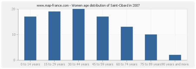 Women age distribution of Saint-Cibard in 2007